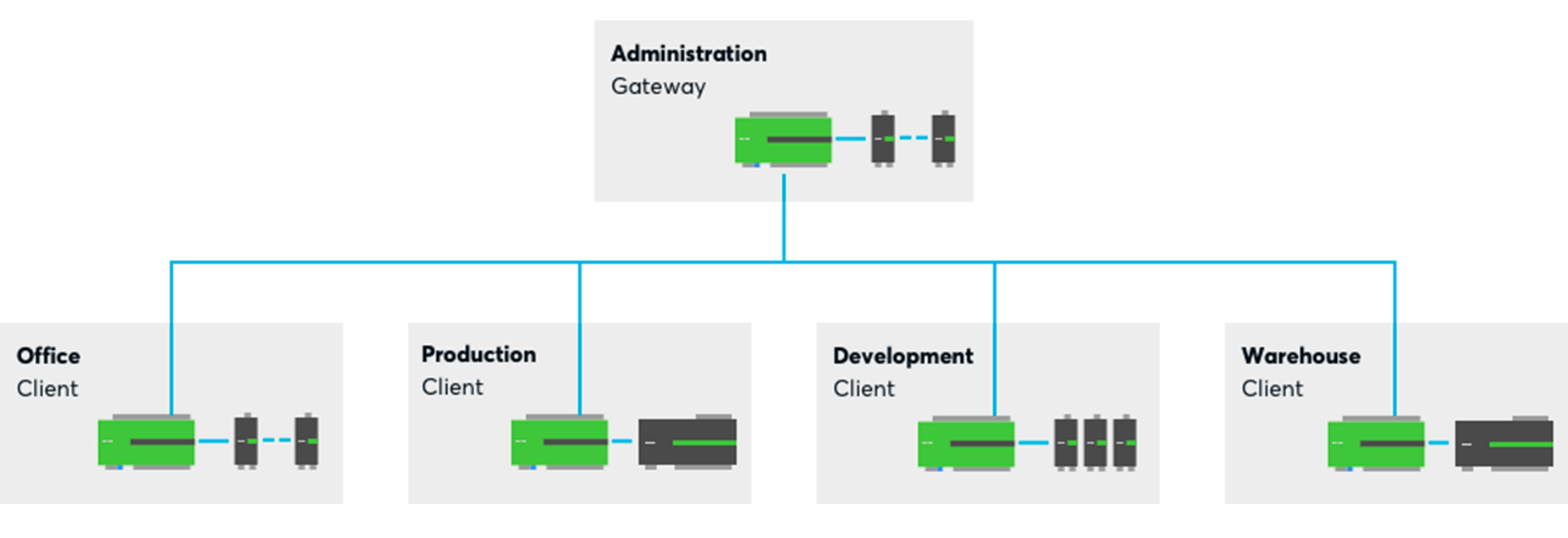 Commercial Scalable Solution